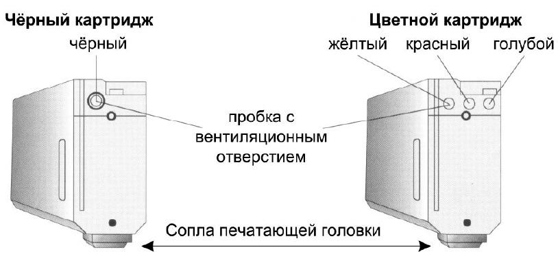 Инструкция По Заправке Картриджа 725